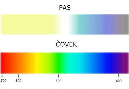 1 spektar boja